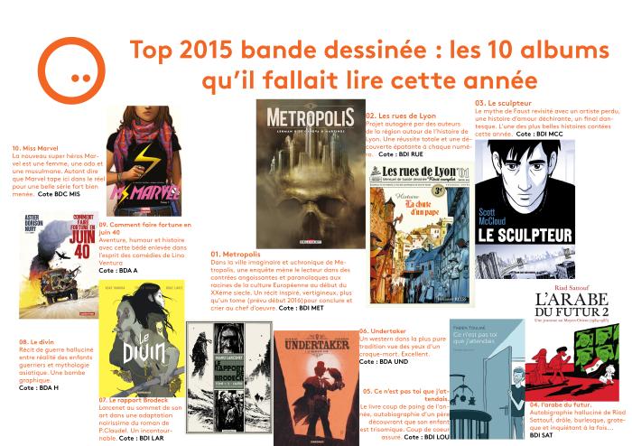 top 10 bd 2015