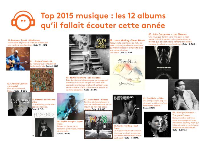 top 12 musique 2015